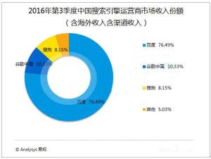 2016年第3季度在含渠道及海外收入的中国搜索引擎运营商市场收入份额