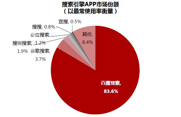 手机搜索ASO用户越来越喜欢用搜索App:体验更好、效率更高