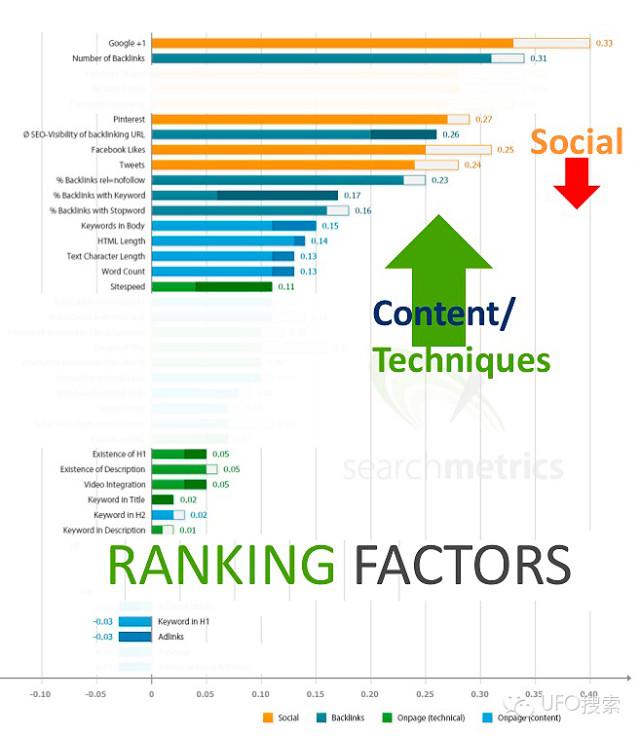 对比2013年 2014年影响SEO谷歌排名的因素