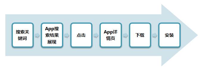用户通过搜索发现APP的路径