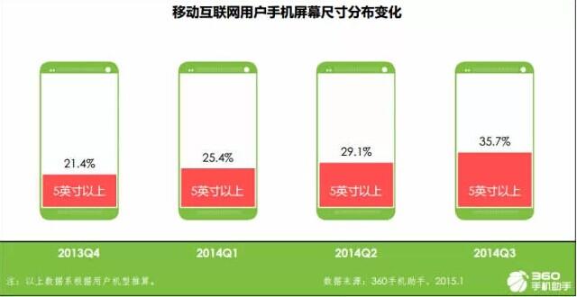 手机屏幕尺寸