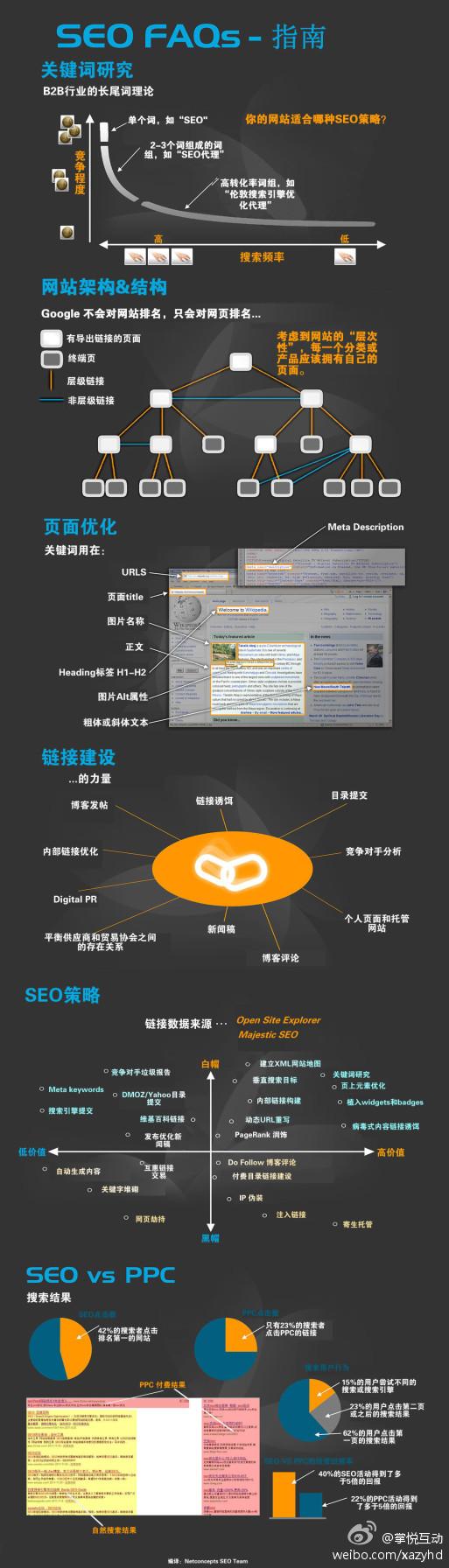 整体SEO策略,SEO与PPC广告所创造的价值对比