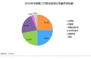 APP分发 - 中国分发渠道概况