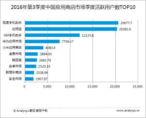 2016年3季度中国应用商店市场活跃用户TOP10