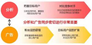用户的分类和获取方法