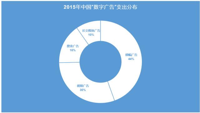 2016中国数字视频广告支出,移动占比突破50%