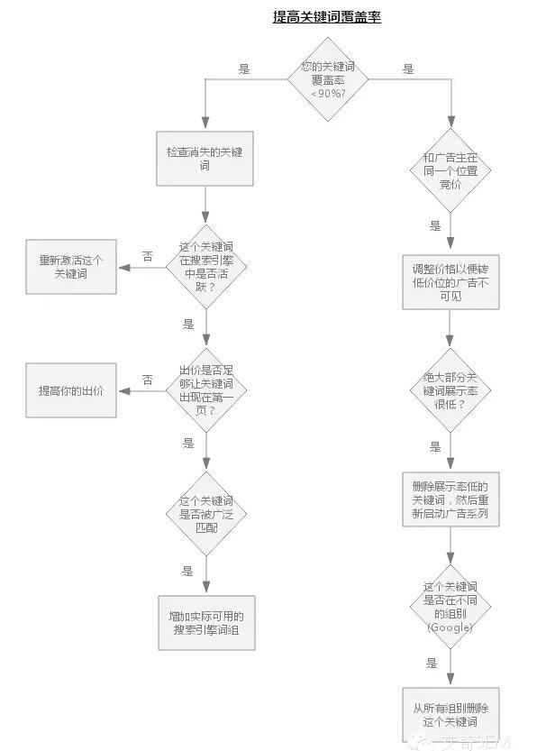4张高清导图指导SEM广告优化