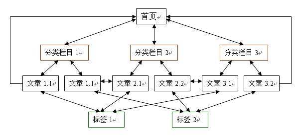 网站优化的逻辑结构
