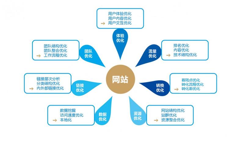 seo分析工具_seo诊断分析工具_网站seo诊断分析
