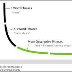 语音搜索是一个必然的趋势,相应的SEO会有什么变化?
