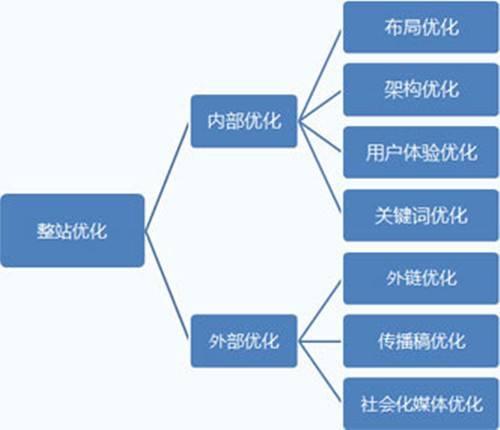 网站seo基本设置流程