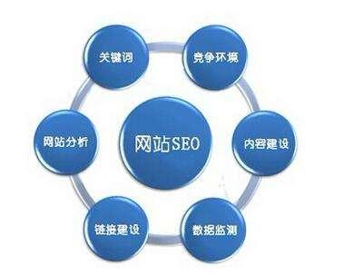 企业网站seo关键词优化怎么做?