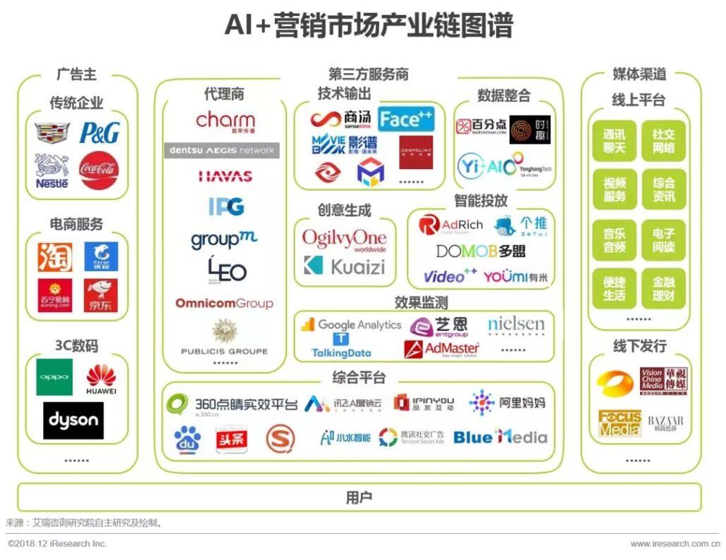 未来营销趋势解读:AI+营销的发展及落地