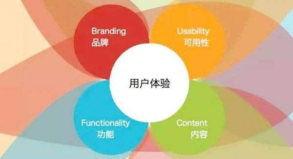 网站运营离不开用户体验 如何做好用户需求分析