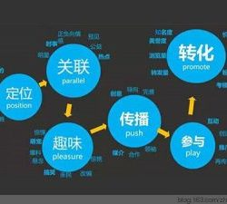 seo属于技术还是营销
