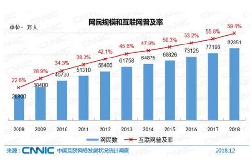 《中国互联网发展报告2019》发布