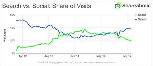 搜索引擎优化(SEO)与社交媒体:哪种是更好的营销方式?